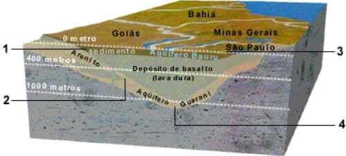 Aquífero do Guarani