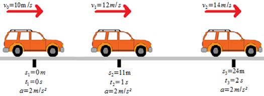 movimento-uniformemente-variado-1