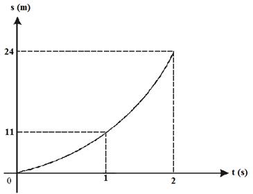 movimento-uniformemente-variado-2