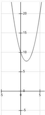 funcao-quadratica-9