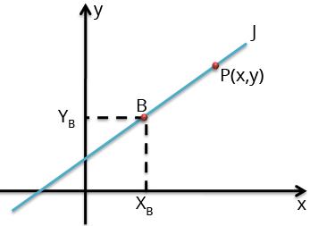 Equação Fundamental da Reta