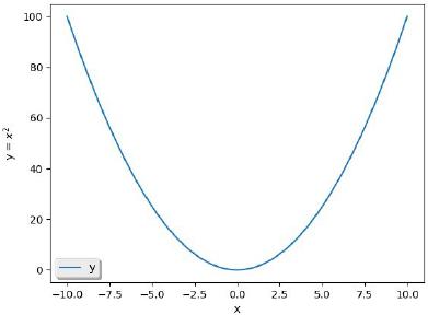 Função Quadrática - Parábola com concavidade para cima
