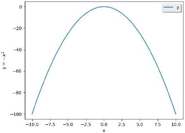 Função Quadrática - Parábola com concavidade para baixo