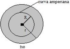 Lei de Ampère